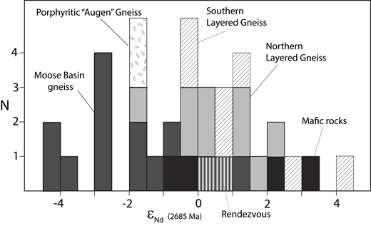 """Histogram of initial ƐNd (at 2685 Ma) for the southern Layered Gneiss (including the """"Augen"""" Gneiss), northern Layered Gneiss, Moose Basin gneiss, mafic rocks, and Rendezvous Gabbro. Data are from Frost et al. (2016a), Swapp et al. (2018), C. Frost et al. (2006a), and this study."""