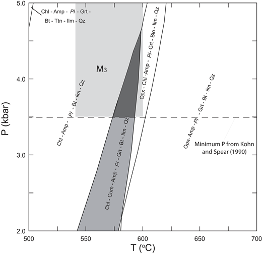 Metamorphic conditions for garnet amphibolites from the Teton Range. Light-shaded field shows the conditions reported by Fitz-Gerald (2008) using the garnet-hornblende-plagioclase-quartz barometer of Kohn and Spear (1990). Pseudosection is for a garnet amphibolite from the Moose Basin gneiss (sample 03T5) containing the assemblage Hbl-Grt-Cum-Pl-Qz-Ilm-Ttn, where abbreviations are after Whitney and Evans (2010). The heavily shaded triangular region shows the stability field for this assemblage. This plot was calculated assuming PH2O = Ptotal. These relations suggest that metamorphism (M3) occurred at temperature (T) and pressure (P) of 540 °C < T < 600 °C and P < 5.0 kbar.