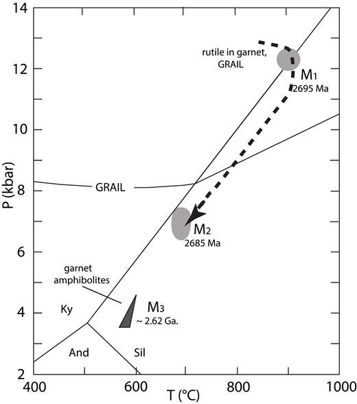 Pressure-temperature-time path for gneisses from the Teton Range. M1 and M2 are recorded only in the northern Tetons. The M1 high-pressure granulite event was dated at 2695 Ma and determined by garnet-rutile-aluminosilicate-ilmenite-quartz (GRAIL) barometry and Zr-in-rutile thermometry to have occurred at >12 kbar and a minimum of 900 °C. The M2 event is marked by partial melting of Layered Gneiss in the presence of staurolite at 2685 Ma. M3 is recorded in garnet amphibolites from the northern portion of the range. It is interpreted as an amphibolite-facies metamorphic event accompanying accretion of the northern and southern domains of the Teton Range along the Moran deformation zone at ca. 2.62 Ga. Ky—kyanite, Sil—sillimanite, And—andesite.