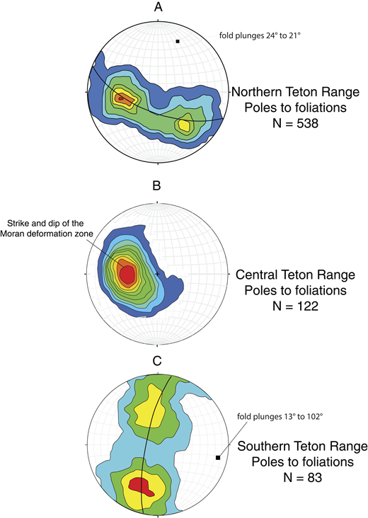 Structural data from the gneisses of the Teton Range. (A) Poles to foliation from the northern portion of the Teton Range. (B) Poles to foliation from the central portion of the Teton Range. (C) Poles to foliation from the southern portion of the Teton Range.