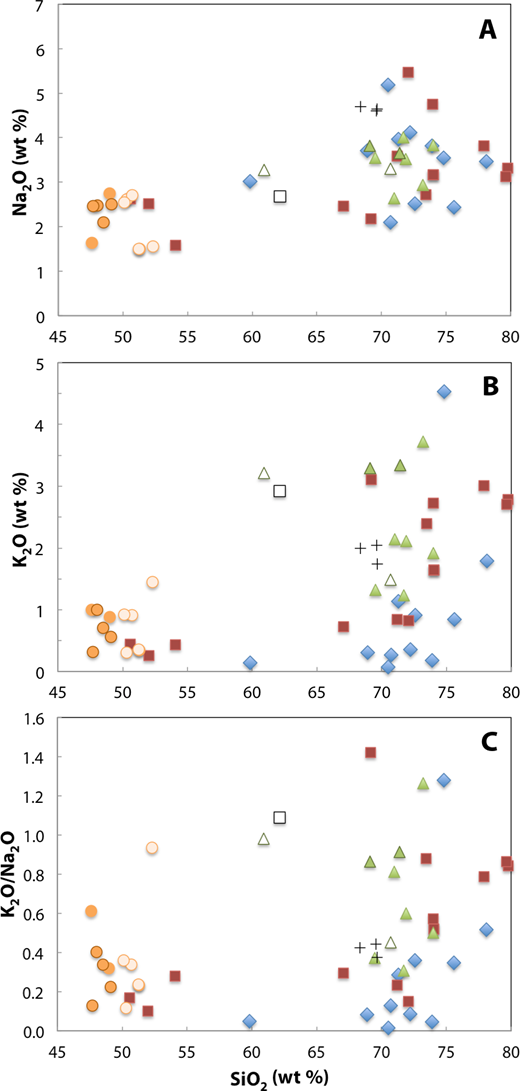 (A) Na2O, (B) K2O, and (C) K2O/Na2O as a function of silica content for Archean rocks of the Teton Range. Most Layered Gneisses are less sodic than average tonalite-trondhjemite-granodiorite (TTG). Symbols as the same as in Figure 7.