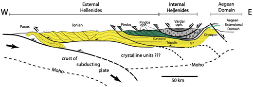 Generalized cross section of the northern Hellenides (Royden and Papanikolaou, 2011). The dashed lines within the middle and lower crust are position of the top of the subducting plate at different the times as it rolls back from east to west. oph.—ophiolite.