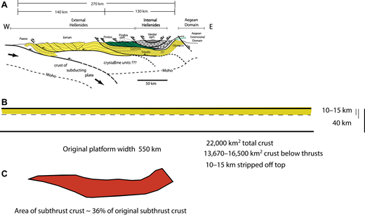 (A) The present-day cross section of the upper crustal thrust sheets and the middle and lower crust above the Moho in the northern Hellenides. The units shown in yellow are the three main units that were deposited in shallow water above a continental crust. The position of the present-day subducting plate from our tomographic data is also shown, and dashed lines dipping east are the generalized location of the subduction zone in the past. (B) The original width of the shallow-water units before thrusting and the three parts after deformation; the upper unit shown in yellow is stripped off and forms the thrust sheets above the regional décollement. The white layer is crust partially accreted to the crust with the remainder subducted with the lithosphere. (C) Red area is the crust that has been accreted from the crust in the white area of (B) above. This amounts to ∼36% of the original crust shown in the white area of (B) above. It is the crust in section (A) that lies below the upper décollement (base of yellow) and present-day Moho. oph.—ophiolite.