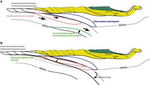 Schematic representation of how the process of sub-thrust crust is constructed in a very recent part of the subducting system. (A) A previously detached slab from the subducting plate is shown in purple. As it is accreted to older slabs, the top of the subducting crust steps to the west at the top of next slab to be detached (red). The subducted plate is thinned (green) after the purple slab has been detached. (B) The original position of the red slab in A is shown dashed (red), and its position after detachment is shown in red. The top of the subducted plate steps from the top to the base of the red slab as it progressively rolls back stepwise. At depth, the rollback may be more uniform. The next crustal slab to be detached from the subducting plate is shown in green.
