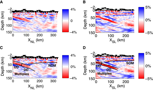 Composite images for receiver function migration profiles northern line (NL) and southern line (SL) taken from Figures 5B and 5D and 3B and 3D, respectively, from Pearce et al. (2012). They were constructed from delta beta/beta perturbations obtained by 2-D generalized radon transform inversion. They include the structural interpretations (black lines): the up-dip (UD) and down-dip (DD) segments of the subducted crust, the location of the thick subduction channel interface, and the Moho of the overriding plate (NOM and SOM). Black triangles denote the station locations along with 10:1 vertical exaggeration in elevation (i.e., negative depth).