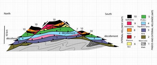 Generalized north-south cross section of Crete compiling data from different parts of major structural units formed during the Oligocene to Middle Miocene. Thrust sheets above the Pindos unit are inner Hellenide units. The Pindos unit was emplaced above the Gavrovo and Tripolis units and forms the upper crust above a décollement that separates upper crustal and lower crustal units. The lower crustal units are metamorphosed from lower to medium grade. They were emplaced in Oligocene to Middle Miocene time when they were subjected to extension and cut by normal faults that not only displaced the thrust sequence but also overprinted some of the thrust faults as normal faults. Redrawn from Papanikolaou and Vassilakis (2010).