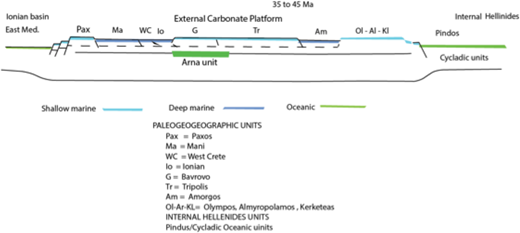 Paleogeographic cross section of the crust in the Cretan area at 35–45 Ma prior to the subduction that formed the thrust sheets in Crete during Oligocene to Middle Miocene.