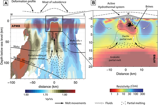 Interpreted cross section at Uturuncu overlain onto geophysical images. (A) The background color shows an EW cross section of inverted Vp/Vs from earthquake tomography (Kukarina et al., 2017: see Fig. 4 for profile location), with other interpreted features labeled; upper surface of subducting slab (Wadati-Benioff Zone) defined by earthquakes; deep crustal reflector (e.g., mafic sills and cumulates) as located from receiver functions from McFarlin et al. (2018); the Altiplano-Puna Magma (or Mush) Body (APMB) from Ward et al. (2014b); and ground deformation from Henderson and Pritchard (2013). Notice the two zones of high Vp/Vs: One region below Uturuncu is well resolved to be ∼20 km wide, elongate in the east-west axis; with Vp/Vs ratio >1.9; shallows to 5 km below sea level (bsl); extends deep beneath the APBM. The second region is at the western edge of the model, between 60 and 140 km depth, Vp/Vs is not well resolved, although high Vp/Vs shallower than 60 km on this western edge may be related to the volcanic arc. (B) Cross section of the preferred 3D resistivity model (Fig. 4C) with the deep low-resistivity region interpreted as the APMB and the shallow low resistivity zone interpreted as the hydrothermal system (see text), modified from Comeau et al., 2016. The point labeled U is the location of Volcán Uturuncu. The dotted line shows the region of fluid and/or magma pressurization and depressurization that matches the surface uplift and subsidence (Gottsmann et al., 2017). Black dots are earthquake hypocenters from Jay et al. (2012). The inferred flows of silicate melt and aqueous fluids in the mantle (A) and crust (B) are indicated by arrows. Regions of partial melting within the mantle (A) and within the crust atop the APMB (B) are shown with crosses. Images created by Simon Powell, University of Bristol.