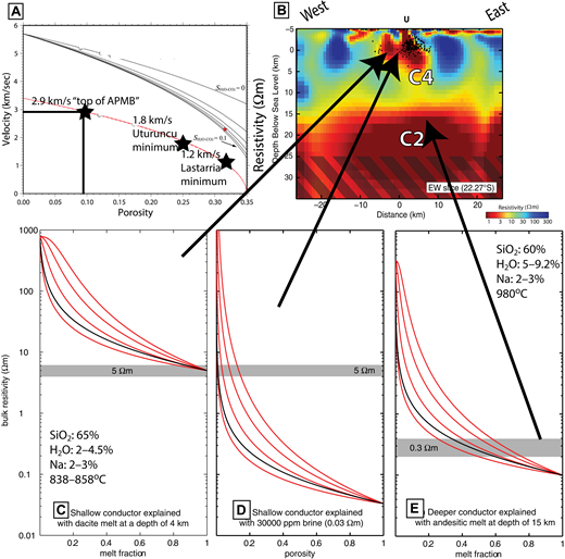"Geophysical inferences of the amount of subsurface melt and/or fluid. (A) Conversion of Vp and Vs to porosity (partial melt plus volatile phase) from Chu et al. (2010). The plot shows the Vs values that were used to define the limits of ""significant partial melt"" (2.9 km/s, ∼10% partial melt, Ward et al., 2014b), the minimum Vs seen beneath Uturuncu in the Altiplano-Puna Magma (or Mush) Body (APMB) (1.8 km/s, implying 25% partial melt) and beneath Lastarria volcano (1.2 km/s, implying ∼32% porosity) near the Lazufre deformation center. (B) The 3D resistivity model from Comeau et al. (2016) and (C–E) show variation of bulk resistivity as a function of the quantity of fluid all at Uturuncu. (C) Model predictions of bulk resistivity of the shallow low-resistivity region from dacite melt using the chemical composition of the melt (Comeau et al., 2015). The gray bar shows the observed value from the model in (B) which can only match the models at unrealistically high melt fraction. (D) Model prediction of bulk resistivity from the same region as (C) from a mix of aqueous fluids and dacite. A porosity <5% of interconnected salty aqueous fluids is needed to explain the observed resistivity. (E) Bulk resistivity of the deeper low-resistivity feature modeled with andesite melt having resistivity of 0.1 Ωm (Comeau et al., 2015). In C, D, and E, the red curves use a modified Archie's Law with cementation exponents of 1, 1.5, 2, and 2.5. The black curve shows the Hashin-Shtrikman upper bound, and represents well-interconnected fluids."