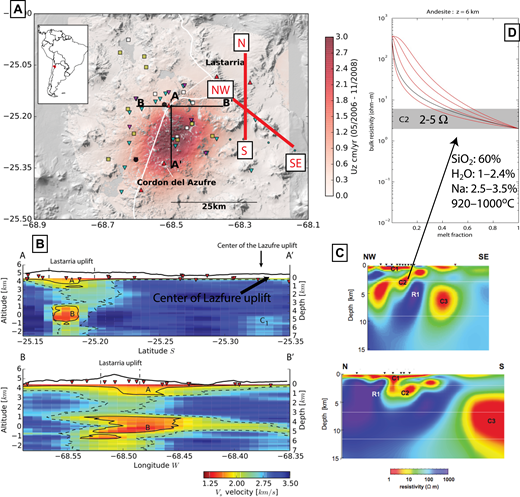 Geophysical observations and models at the Lazufre-Lastarria magmatic system. (A) Inferred vertical deformation from 2006 to 2008 (Remy et al., 2014). Squares show campaign GPS sites (white from Remy et al., 2014, and yellow from Henderson et al., 2017); inverted triangles show PLUTONS seismic stations (e.g., Spica et al., 2015); circles are PLUTONS magnetotelluric (MT) sites; and red triangles are Holocene volcanoes from the Smithsonian Institution. Reference map in the upper-left corner. Profiles from ambient noise seismic tomography (in black and shown in B) and MT inversions (in red and shown in C). (B) Vs from seismic tomography shown in black line profiles (A–A′ and B–B′) in (A) from Spica et al. (2015). (C) MT inversion profiles from the red line profiles (NW-SE and N-S) in (A) from Díaz et al. (2015). (D) Inferred partial melt based on resistive anomaly C2 in (C) using the method of Comeau et al. (2016) and parameters of possible andesitic composition (shown in subpanel) from Stechern et al. (2017). Inferred partial melt to match the observed resistivity from dacite is even higher (not shown).