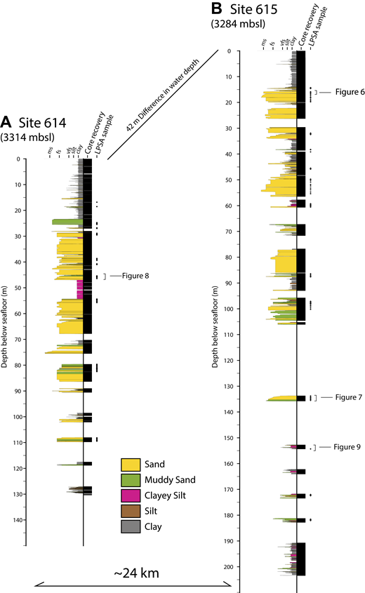 Description of core from Site 614 (A) and Site 615 (B), showing sediment type, grain size, and location of laser particle size analysis (LPSA) samples. Grain-size abbreviations: ms—medium sand; fs—fine sand; vfs—very fine sand. See stratigraphic placement of Figures 6, 7, 8, and 9. mbsl—meters below sea level. Detailed core descriptions are available in the Supplemental Files (footnote 1 in the main text).