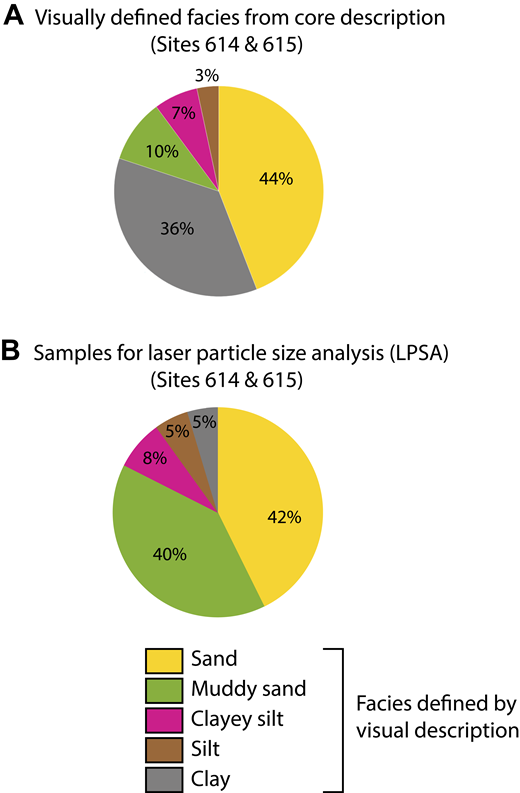 Pie charts showing the proportion of facies visually recognized and described from the core of Sites 614 and 615 (A), and the proportion of facies sampled for laser particle size analysis (LPSA) (B). The LPSA sampling was biased to muddy sand facies.