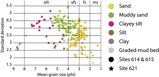 Cross plot of standard deviation of grain size versus mean grain size (in phi units) for Sites 614 and 615 (circles) and Site 621 (stars), with core-described facies indicated by color. Sand and muddy sand facies described from core generally plot in different fields. Grain-size abbreviations: vfs—very fine sand; fs—fine sand; ms—medium sand.