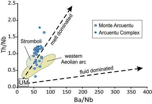 Plot of Th/Nb versus Ba/Nb, modified from Zamboni et al. (2016). UM—upper mantle.