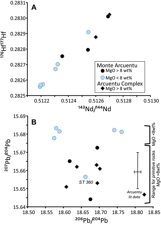 (A) 176Hf/177Hf versus 143Nd/144Nd for Monte Arcuentu showing the compositional ranges for primitive (MgO >8 wt%) relative to more evolved (MgO <8 wt%) rocks. Lowest isotope ratios are restricted to rocks with less than 6 wt% MgO. (B) 207Pb/204Pb versus 206Pb/204Pb for Monte Arcuentu, showing the compositional ranges for primitive (MgO >8 wt%) relative to more evolved (MgO <8 wt%) rocks. Note that the older literature data (shown as dark blue diamonds) are all from the more primitive end of the compositional range. Analytical uncertainties were not provided for these older data, but a typical range for analyses by thermal ionization techniques is shown for reference, indicated on the figure as Arcuentu lit data. By comparison, the analytical uncertainties for the new high-precision Pb isotope data reported here are within the size of the symbols. Data for both diagrams from this study and Lustrino et al. (2013). Sample ST360 has a low MgO concentration due to plagioclase accumulation (Downes et al., 2001).