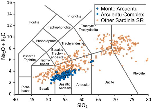 Total Alkalis versus SiO2 classification diagram (Le Maitre et al., 2002) for Monte Arcuentu volcanic rocks compared with other Sardinia SR rocks. Data from compilation of Lustrino et al. (2013); references available therein.