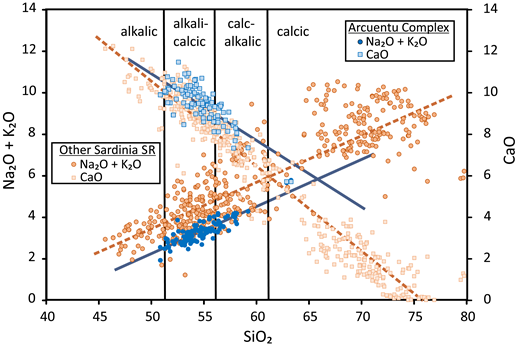 Traditional Peacock (1931) plot of Na2O + K2O and CaO vs SiO2. The intersection points of the respective regression lines indicate that Arcuentu rocks (blue symbols) are classified as calcic, whereas other Sardinia SR rocks (brown symbols) are borderline calc-alkalic. Data sources as in Figure 2.