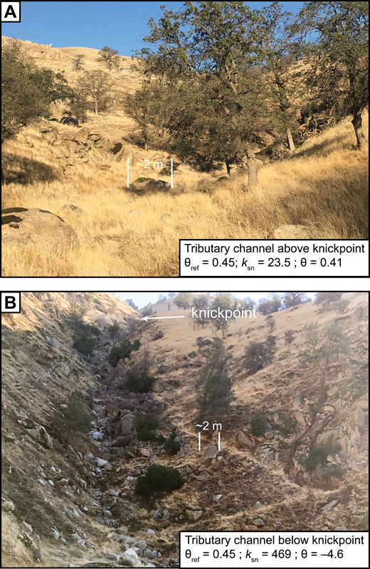 Photographs that show a tributary channel above (A) and below (B) a prominent knickpoint (indicated in B) that defines the boundary of the Kern Gorge. The results of manual normalized steepness index (ksn) analysis for the respective channel reach (KR_006250) are presented along with the concavity index (θ) determined through manual regression of slope-area data. The reference concavity (θref) used for this analysis was 0.45.