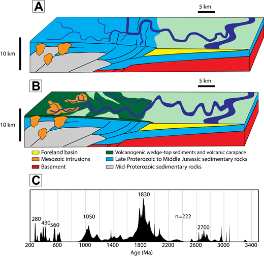 (A) Diagram showing fluvial systems incising into pre-foreland sedimentary strata that contain diverse detrital zircon spectra (modified after Price, 1994). (B) Diagram showing aggradation of volcanic rocks and volcanogenic sedimentary strata on top of the orogen, shielding pre-foreland sedimentary strata from erosion (modified after Price, 1994). (C) Probability density plot of pre-Mesozoic detrital zircon grains from Cordilleran magmatic arc-dominated samples (Group 2) from Great Falls, Montana; Gibson Reservoir, Montana (Upper Kootenai, 1FG70) (Fuentes et al., 2011); Grande Cache, Alberta (Notikewin Member) (Quinn et al., 2016); and Cold Lake, Alberta (lower Clearwater, AOS6; middle Clearwater, AOS16; upper Clearwater, AOS18; Lower Grand Rapids, AOS20) (Blum and Pecha, 2014). Error is incorporated at the 2-sigma level.