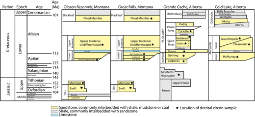Stratigraphic chart of areas within Montana, USA, and Alberta, Canada, that are discussed in this study (after Glaister, 1959; Walker, 1974; Hopkins, 1985; Hayes, 1986, 1990; Fuentes et al., 2011; and Alberta Geological Survey, 2015).