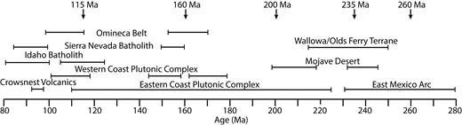 Ages of magmatic events in North America between 280 and 80 Ma (Folinsbee et al., 1957; Pearce, 1970; Archibald et al., 1983; Hyndman, 1983; Torres et al., 1999; Barth and Wooden, 2006; Gehrels et al., 2009; Gaschnig et al., 2009; LaMaskin et al., 2011; Gaschnig et al., 2017b). Ages with arrows at the top denote significant zircon populations in the Great Falls, Montana, USA, data set.