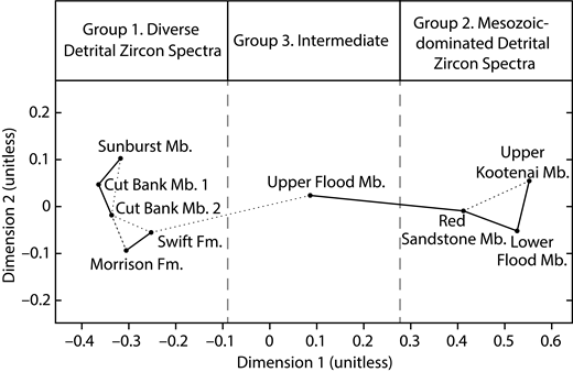 Multidimensional scaling plot of the nine detrital zircon samples from Great Falls, Montana, USA, showing two endmember groups of zircon spectra and one intermediate group. Solid lines indicate nearest neighbors, and dashed lines indicate second nearest neighbors. Mb.—Member; Fm.—Formation.