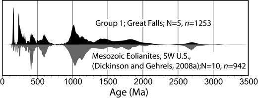Composite probability density plot of all the detrital zircon ages from Group 1 samples from Great Falls, Montana, USA, compared to a composite probability density plot of detrital zircon ages from the southwestern United States eolianites (Dickinson and Gehrels, 2008a). Error incorporated into both probability density functions are at the 2-sigma level.
