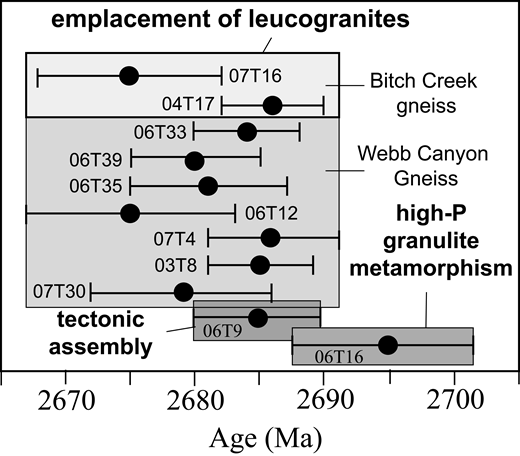 Summary of geochronology of the northern Teton Range. The age of high-pressure metamorphism (M1) is interpreted from U-Pb zircon ages in the leucosome of partially melted mafic granulite (sample 06T16). The timing of tectonic assembly and M2 amphibolite grade metamorphism is provided by the age of leucosome in partially melted Layered Gneiss (06T9). Leucogranitic gneisses were intruded coincident with tectonic assembly; samples of two distinct leucogranitic suites, the Bitch Creek gneiss and the Webb Canyon Gneiss, are described in detail by Frost et al. (2016) and are arranged in order of their location from east to west.