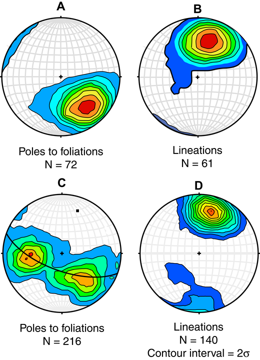 Structural data for the northern Teton Range. (A) Poles to the F2 foliations in the Moose Basin area. (B) Lineations (mostly L2 lineations) in the Moose Basin area. (C) Poles to foliations across the whole northern Teton Range. Cylindrical fit to the foliations defines the F3 fold, which has a trend of 20° and a plunge of 24°. (D) Lineations (mostly L2) from across the northern Teton Range. The lineations have a strong maximum near the axial trend of the F3 fold axes. Diagrams were calculated from program Stereonet (Cardozo and Allmendinger, 2013). Contour intervals are 2σ above standard deviation (Kamb, 1959).