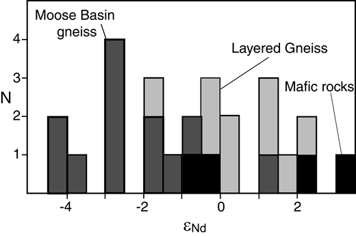 Diagram comparing initial εNd calculated at 2685 Ma for the Moose Basin gneiss with that for the Layered Gneiss. Data including sample numbers and sources, Sm and Nd abundances, and all ratios are included in Table 2.