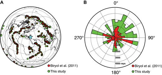 (A) Earthquakes used for this study, with the complete data set (green) compared to the data included from Biryol et al. (2011; red) in relation to the study area (blue star). Core phases were picked from earthquakes at distances of 155° to 180°, while direct phases were picked from earthquakes at distances of 30° to 90°. (B) Back-azimuthal distribution of incoming rays, from the data set of Biryol et al. (2011; red) and the combined data set (green). Ray paths are dominated by the large number of earthquakes in the western Pacific subduction zones.