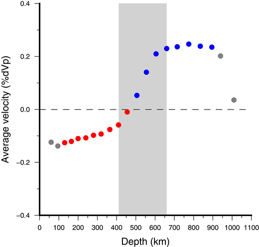 Average P-wave velocity perturbation for nodes with a hit quality >0.5 in each layer of the tomography model. Blue points represent fast average velocities, and red points represent slow average velocities. Gray points represent uninterpreted layers. The shaded region demarcates the mantle transition zone. Note that velocities are generally relatively slow in the upper mantle and fast in the lower mantle.