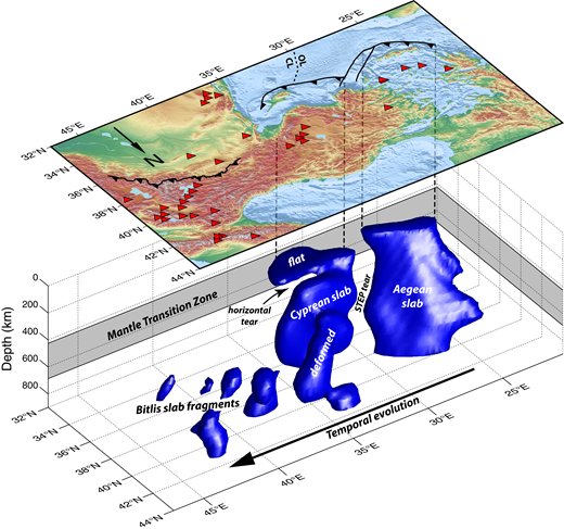 Diagrammatic representation of the interpreted slab geometry for each convergent domain. To create the isosurface, a synthetic velocity structure imitating our interpretation of the slab structure was created, and a synthetic recovery test was performed. The isosurface itself is an isovelocity contour of the output model of the synthetic test. As such, the surface is not derived from data and is not a quantitative representation of the tomography model, but is instead our interpretation. Red triangles indicate volcanoes active in the Holocene. OL—oceanic lithosphere; CL—continental lithosphere; STEP—subduction-transform edge propagator system.