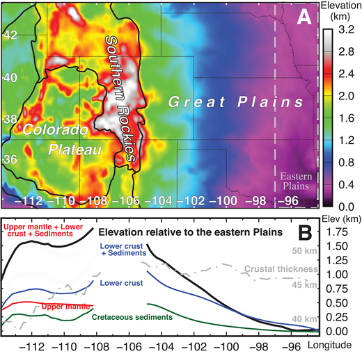 (A) Modern elevation of the Colorado Plateau and Great Plains. The reference region—the low-elevation eastern Great Plains—is the area east of 97°W, outlined in gray. (B) Longitudinal averages from 33.5°N to 44.5°N of surface elevation (black) and the flexurally modulated topography supported by post-Jurassic sediments (green) and modeled lower-crustal density (blue), each relative to the eastern Great Plains. These two buoyancy sources account for the modern topographic relief and thus Cenozoic differential uplift across the Great Plains. In the Colorado Plateau (curves west of 108°W, including only points in the region outlined in A), the upper mantle supports 400 m of additional relief (red). Average crustal thickness (Shen et al., 2013) is shown for reference in gray, with vertical exaggeration tantamount to an ∼400 kg/m3 density difference between crust and mantle. Note the lack of any correlation between crustal thickness and surface elevation. The blank region from 108°W to 105°W is the Southern Rockies, which are not the subject of this paper.
