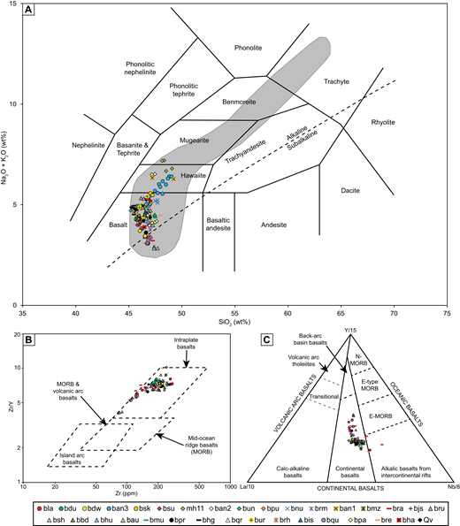 Compositional classification plots for northernmost Harrat Rahat eruptives. (A) Total alkali versus silica plot by Cox et al. (1979) with the alkaline and subalkaline fields from Irvine and Baragar (1971). The gray field represents the range in composition of volcanic strata as determined by Camp and Roobol (1989). (B) Tectonic discrimination plot of Pearce and Norry (1979) illustrating the intraplate nature of Harrat Rahat basaltic eruptives containing ≥6 wt% MgO. (C) Tectonic discrimination plot of Cabanis and Lecolle (1989) indicating continental basaltic processes with a few plotting in the alkali basalts from intercontinental rift field for basaltic eruptives containing ≥6 wt% MgO. See Table S1 in the Supplemental File [footnote 1] for all geochemical data.
