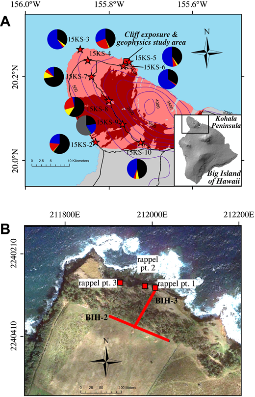 (A) Location of the study area on the Kohala Peninsula, Big Island of Hawaii, including the locations of sampled regional soils. Pololu Volcanics lavas are in pink, Hawi Volcanics lavas in dark red. Pie diagrams summarize regional soil and saprolite mineralogy (gray—plagioclase; black—Fe-Ti oxides; blue—halloysite; red—gibbsite; yellow—quartz; dark green—pyroxene; light green—olivine). Magenta isohyets (in mm/yr) are from Frazier et al. (2016). Black lines are roads. (B) Google Earth historical image from 2013 illustrating the location of rappel points on the cliff and well as the location of geophysical profiles BIH-2 and BIH-3. Note the wave-cut platform in fresh basalt immediately north of the rappel points. UTM coordinates, NAD83, Zone 5Q.