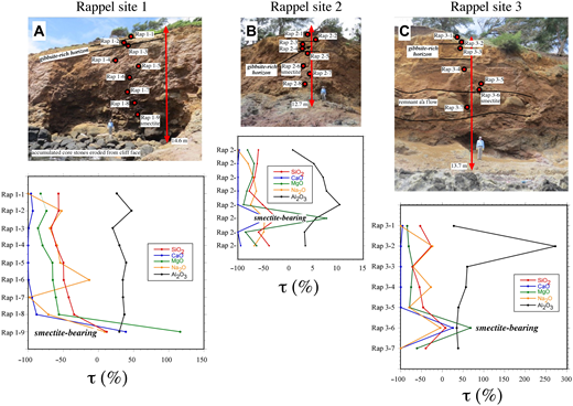 Annotated field photos of rappel sites (see Fig. 1) and accompanying τ leaching profiles (where τ represents the fraction of each element leached or accumulated by weathering relative to immobile element Ti4+) for SiO2, CaO, MgO, Na2O, and Al2O3. (A) Rappel site 1. At the base, core stones eroded out of the cliff face form a field of rounded boulders. (B) Rappel site 2. (C) Rappel site 3. Large core stones near the base delineate a remnant a'a flow. A gibbsite-rich horizon, commonly with a distinct yellow-orange color, occurs at ∼5 m depth at all three sites. The perspective of the photos results in the gibbsite horizon appearing to be nearer the cliff top than it actually is.