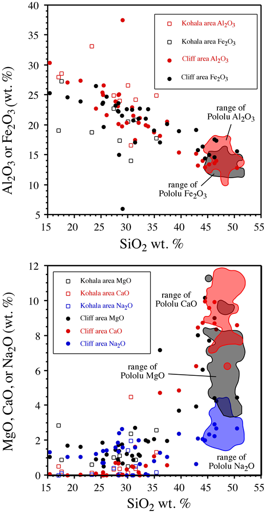 Major element variations for cliff samples and Kohala Peninsula regional soils and saprolites. The upper panel indicates the accumulation of relatively immobile elements as SiO2 is leached from the rock. The lower panel shows the leaching of mobile elements, which can reach very low abundances. Data fields for fresh Pololu Volcanics basalts are shown for reference (Wolfe and Morris, 1996).