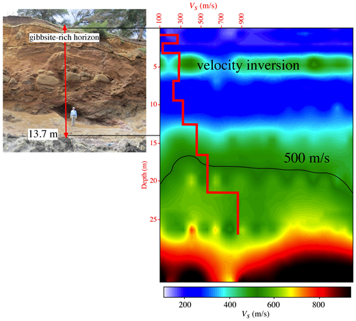 Comparison of the cliff exposure and the two-dimensional BIH-2 multichannel analysis of surface waves (MASW) profile at the same vertical scale. Superimposed in red is the one-dimensional BIH-3 MASW profile. Note that both show a velocity inversion at ∼5 m and the transition from saprolite to basalt (500 m/s) at similar depths. Due to the perspective of the photograph, the gibbsite-rich horizon appears to be at a shallower level than the velocity inversion, although the two are centered at ∼5 m depth. The base of the weathered zone is interpreted to be deeper in the MASW profile than at the cliff face due to an increased thickness of the vadose zone 100 m inland from where the profile was imaged and due to expected lowering of shear-wave velocity due to pervasive fracturing.
