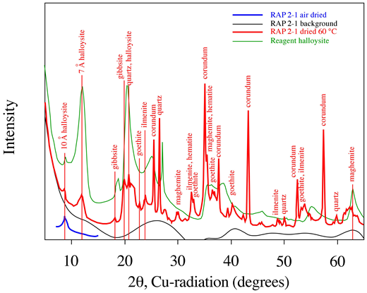 X-ray diffraction patterns of a typical oven-dried (60 °C) surface lateritic soil (sample Rap 2-1) compared to its air-dried equivalent, instrument background, and reagent halloysite (Aldrich #6B5445). The randomly oriented halloysite mount was analyzed in a rotating Kapton capillary (Rigaku CapWOW).