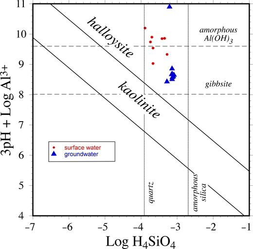 Activity-activity diagram for the stability of important aluminum and alumino-silicate minerals (adapted from Joussein et al., 2005). Both surface water and groundwater from the Big Island of Hawaii (Underwood et al., 1995; NWIS, 2017) are in equilibrium with halloysite rather than kaolinite.