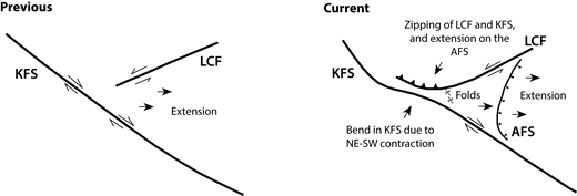 Schematic cartoon showing the evolution of the intersection of the Karakoram (KFS) and Longmu Co (LCF) fault systems into a bi-sense, λ-type, pure closing zipper conjugate fault pair. Deformation is accommodated by right-lateral slip on the KFS, extension on the Angmong fault system (AFS), folding, and a transition from strike-slip to oblique deformation on the LCF.
