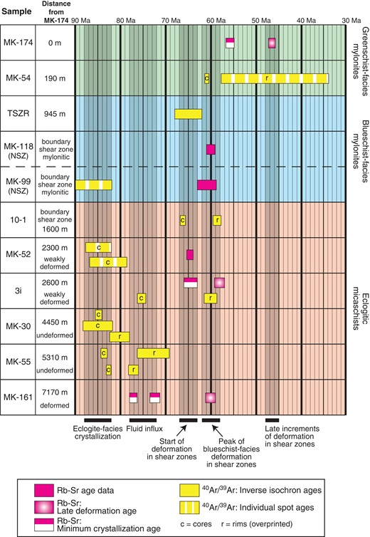 Compilation of the Rb-Sr and 40Ar/39Ar ages obtained in this study and the accompanying study by Halama et al. (2014, samples TSZR, MK-30, MK-52 and MK-55), and their structural position in relation to the shear zones separating the eclogitic micaschists from the gneiss minuti. The Rb-Sr age for sample MK-52 is from Babist et al. (2006). NSZ—Nantay shear zone. No distance provided for samples MK-118 and MK-99 because they have been projected from the NSZ onto this profile.