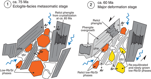 Idealized sketch illustrating recrystallization and equilibration and of the Ar and Sr isotope systems in the eclogitic micaschists (EMS) based on the samples investigated in this study. At the eclogite-facies metasomatic stage (1), both Ar and Sr equilibrate with the grain boundary fluid (blue arrows). Relict phengite (phe) cores from an earlier high-pressure crystallization stage at ca. 85 Ma (dark gray) may be preserved (Halama et al., 2014). During the deformation stage (2), major strain is focused in the adjacent shear zones (black half-arrows), but recrystallization in the EMS causes re-equilibration of Ar and Sr in phengite overgrowths and newly grown, small phengite (light gray) with the grain boundary fluid, whereas relict phengite grains (medium gray) retain information about preceding crystallization events. Relict low-Rb/Sr phases (orange) preserve the Sr isotopic information of prior equilibration, whereas some low-Rb/Sr phases (yellow) grow anew or re-equilibrate. These features allow the determination of distinct 40Ar/39Ar phengite core and rim ages and the calculation of two distinct Rb-Sr ages from one sample, reflecting a minimum age of the previous recrystallization and maximum age of deformation, respectively. qtz—quartz.