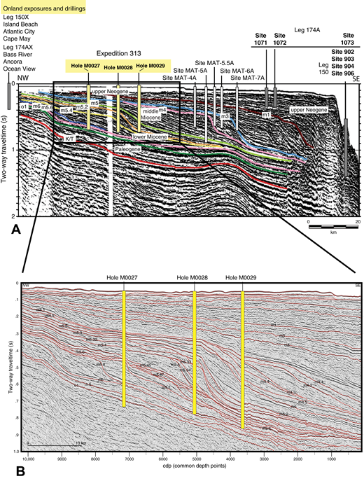Drillhole locations projected on a regional seismic line through the New Jersey shelf. (A) R/V Ewing cruise Ew9009 seismic line 1003 through Holes M0027, M0028, and M0029 (yellow subseafloor columns; see Fig. 1 for location). Generalized locations of Ocean Drilling Program boreholes onshore and offshore (gray columns) and alternate sites also suitable for clinothem sampling in deeper waters (sites MAT-4A to MAT-7A, white columns) are also shown. The main key surfaces (colored lines; Cretaceous–Paleogene [Cretaceous–Tertiary, K/T] boundary = ca. 65 Ma, o1 = ca. 33.5 Ma, m5 = ca. 16.5 Ma, m4 = ca. 14 Ma, m3 = ca. 13.5 Ma, and m1 = ca. 11.5 Ma) have been traced from the inner shelf to the slope. The clinoform shape of sediments bracketed by these unconformities is thought to be the result of large sea-level fluctuations (Vail and Mitchum, 1977). (B) R/V Oceanus cruise Oc270 seismic line 529 with superposed seismic sequence boundaries interpreted by Monteverde et al. (2008) and drill depths at each of the three Expedition 313 sites (M0027, M0028, and M0029).