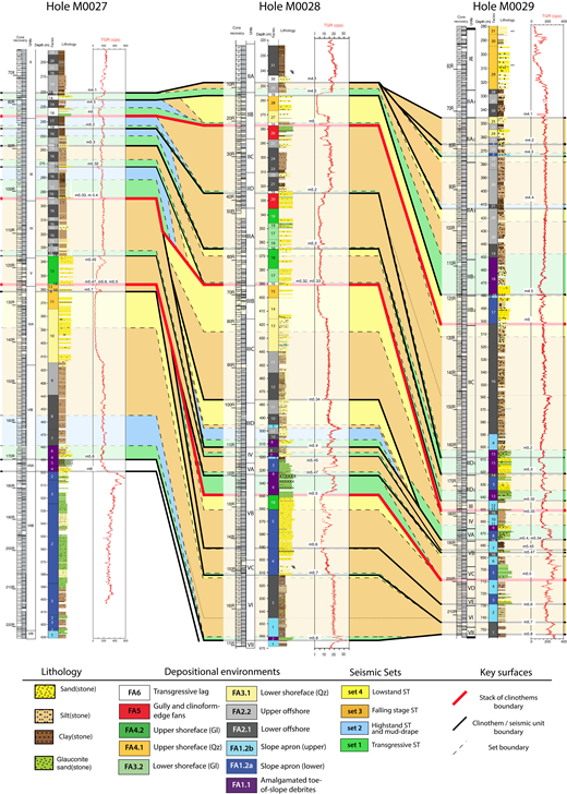 "Simplified lithologic columns of the three Expedition 313 Holes M0027, M0028, and M0029 with the downhole total gamma ray log (TGR; cps—count per second); the inferred location on cores of the seismic unconformities (m4.1 to m6) observed on R/V Oceanus cruise Oc270 seismic line 529, based, with minor changes, on previous works of Mountain et al. (2010b), Miller et al. (2013a, 2013b), and Browning et al. (2013); and interpreted depositional environments and systems tracts (STs). A simplified description of the lithofacies, annotated with the number shown in colored boxes for each hole (e.g., ""27-1"" is lithofacies 1 in Hole M0027, ""28-4"" is lithofacies 4 in Hole M0028, etc.), can be found in Table 1 and in the detailed sections in the Supplemental Files (Figs. S1, S2, and S3; footnote 1). Numbers referred to in the core recovery columns are the core section numbers. The grey areas next to the core section numbers show the importance of the sediment recovery in each section. The location of the sediment gaps is unknown, so core recovery is arbitrarily affected in depth to the top of each section. Gl—glauconite, Qz—quartz."