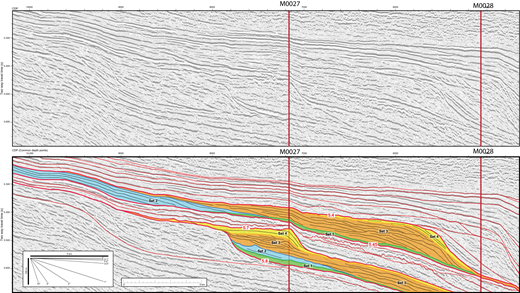 Uninterpreted and interpreted views of part of R/V Oceanus cruise Oc270 seismic line 529 showing the distribution of the sets of seismic reflectors in seismic units m5.8 and m5.45 (see Fig. 7 for colors of sets). Inset at the lower left corner is a dip angle guide to estimate the dip of the seismic reflectors.