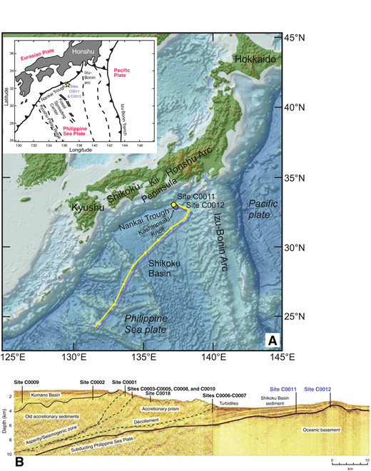 (A) Locations and backtrack paths for Integrated Ocean Drilling Program (IODP) Sites C0011 (32.82906, 136.8820833) and C0012 (32.7481, 136.91736166). Backtrack paths are shown for 20 Ma for each site. Tick marks represent 2 Ma increments. Map created using GeoMapApp (http://www.geomapapp.org; GMRT-Global Multi-Resolution Topography; Ryan et al., 2009). Paths generated from GPlates are set relative to the fixed reference frame of the Earth's spin axis (Gurnis et al., 2012). Inset after Henry et al. (2012b). (B) Spliced composite profile of a representative depth section from the Nankai Trough Seismogenic Zone Experiment (NanTroSEIZE) 3-D data volume (Moore et al., 2009) and Line 95 from IFREE mini–3-D seismic survey (Park et al., 2008). Projected positions of Stage 1 and 2 drilling sites, including Sites C0011, and C0012, are shown (from Henry et al., 2012a).