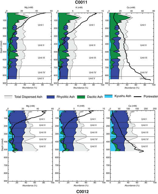 Comparison of dispersed ash abundance (wt%) with pore-water profiles (gray lines) of dissolved Mg (left), K (center), and Ca (right), all in units of mM. Note differences in mM scale between the Ca plots. Pore-water data from Saito et al. (2010) and Henry et al. (2012a). Abbreviation: mbsf—meters below seafloor.