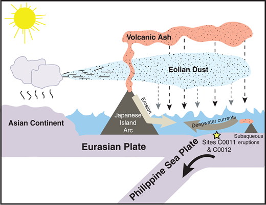 "Summary diagram of potential transport mechanisms of the sources to the bulk sediment at Sites C0011 and C0012, Nankai Trough, south of Japan's island of Honshu. Our geochemical and statistical approach indicates that four distinct sources contribute aluminosilicate material to the Nankai subduction zone. One source is Asian Dust, which is more likely to have been transported by wind rather than by erosion from the nearby terrestrial sources. We cannot, however, discount a partial erosional pathway, even for some of this source's journey. There are also three distinct dispersed ash components. These are ""Rhyolitic Ash,"" ""Dacitic Ash,"" and ""intermediate Kyushu Ash."" The ""Rhyolitic Ash"" dispersed ash component is the result of ash that was transported through the atmosphere. The ""Dacitic Ash"" and ""intermediate Kyushyu Ash"" components do not appear in the measured discrete layers, therefore we interpret that their most recent source is more likely to be erosional, although a portion of them could be transported through the atmosphere as well. For all the ash sources, it is possible that some of this material has originated from subaqueous eruption."